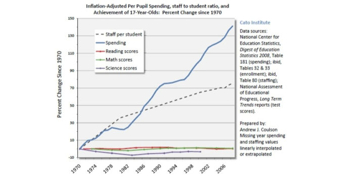 spending per pupil