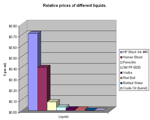 relative prices of different liquids