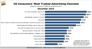 US Consumers' Most Trusted Advertising Channels